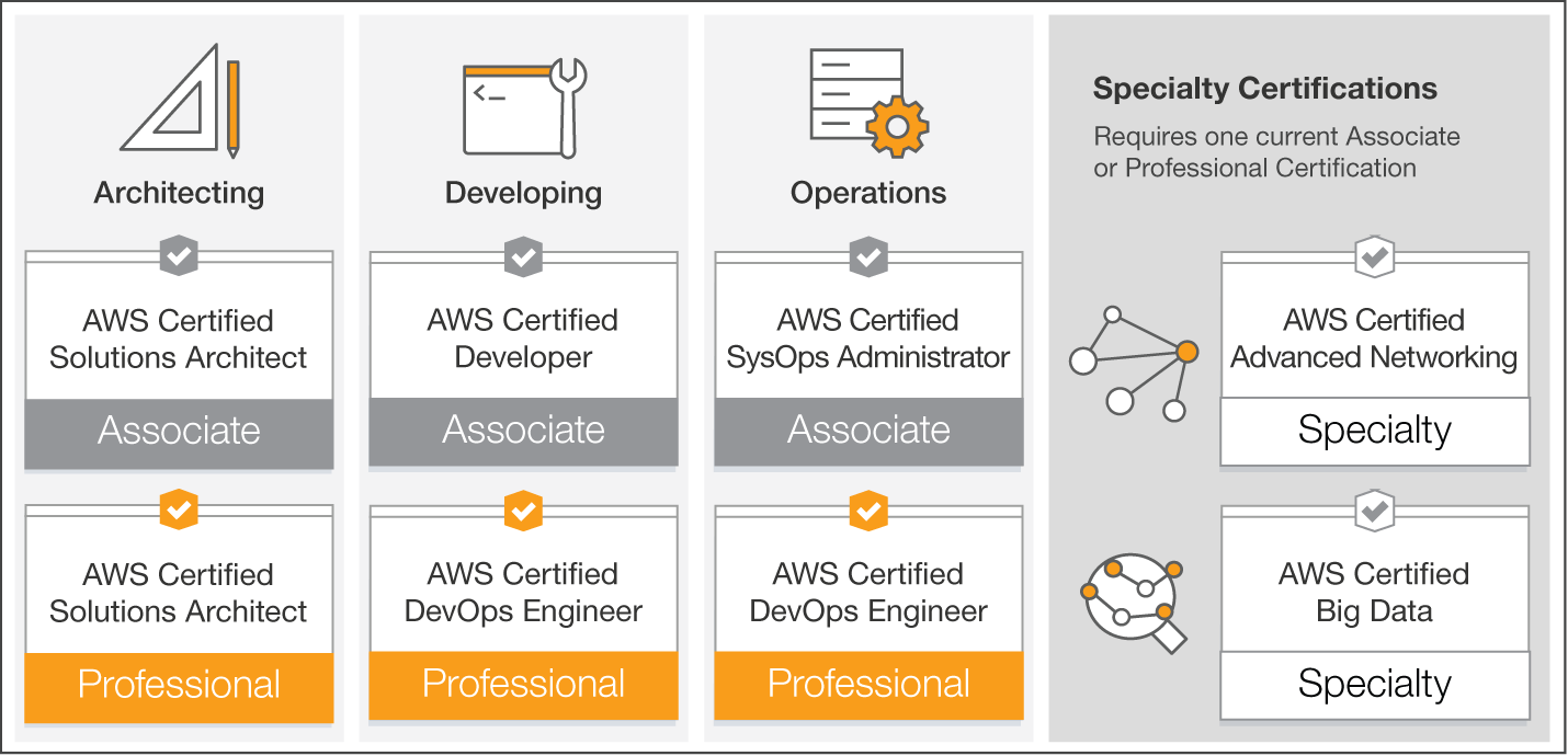 AWS SysOps Certificate Exam Preparation Plan - R&D Solutions