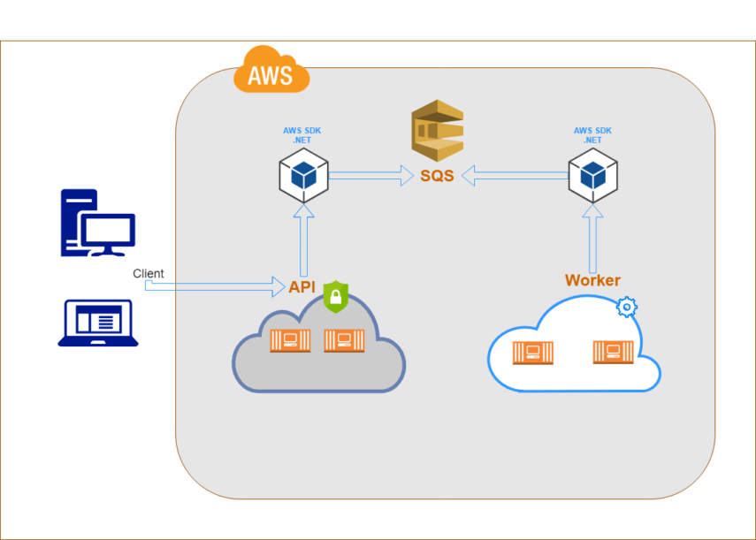 what-do-we-need-to-know-when-using-aws-sqs-in-net-core-2-0-with-multiple-instances