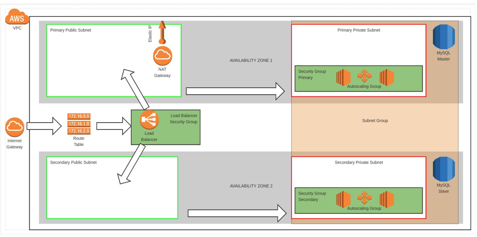 AWS, Terraform and Chef: Part 1 - R&D Solutions