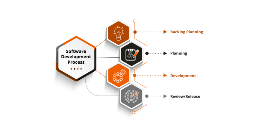 software-development-process