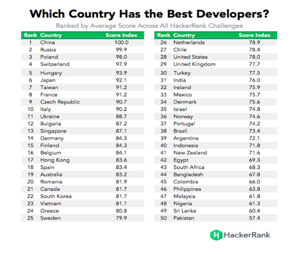 High-level developers in Bulgaria