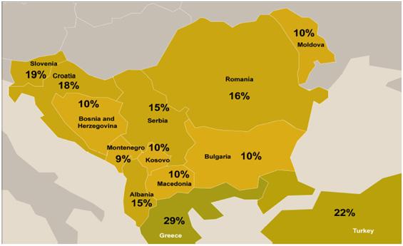 10% corporate tax in Bulgaria