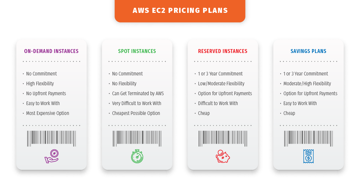 AWS EC2 Pricing Models